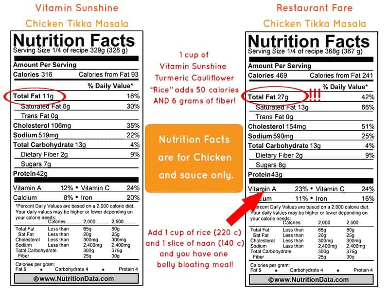 Tikka Masala Nutritional Comparison