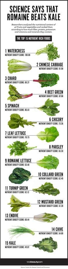 Greens Comparison