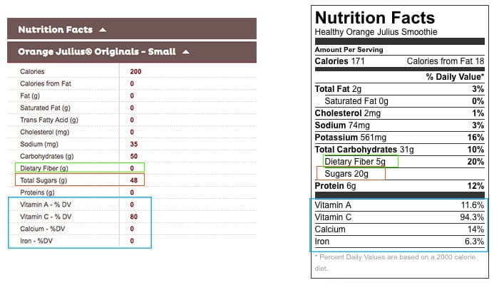 A comparison of the nutritional stats for a classic orange julius drink vs. this healthy orange smoothie.