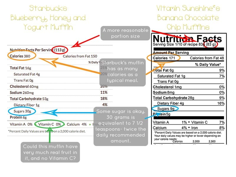 Muffin Nutrition Comparison